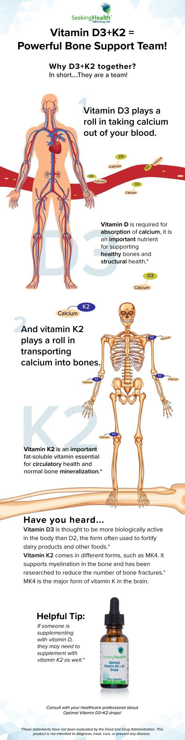 vitamind3k2-seekinghealth-infographic-1